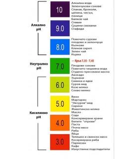 Дигитален pH метър